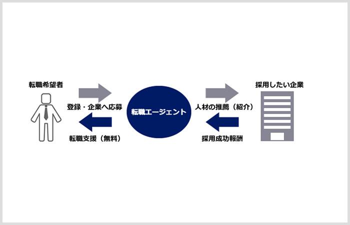転職支援サービスのビジネスモデル