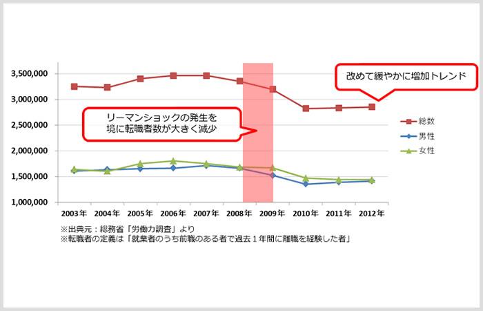 労働力調査から見る転職者の推移グラフ