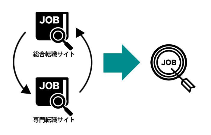 総合転職サイトと専門転職サイトを併用